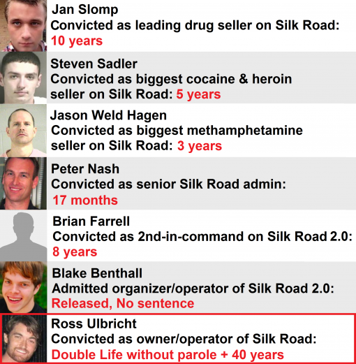 Sentences in Silk Road.png